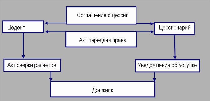 схема по договору цессии