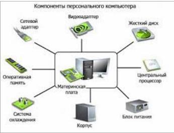 модернизация компонентов персонального компьютера