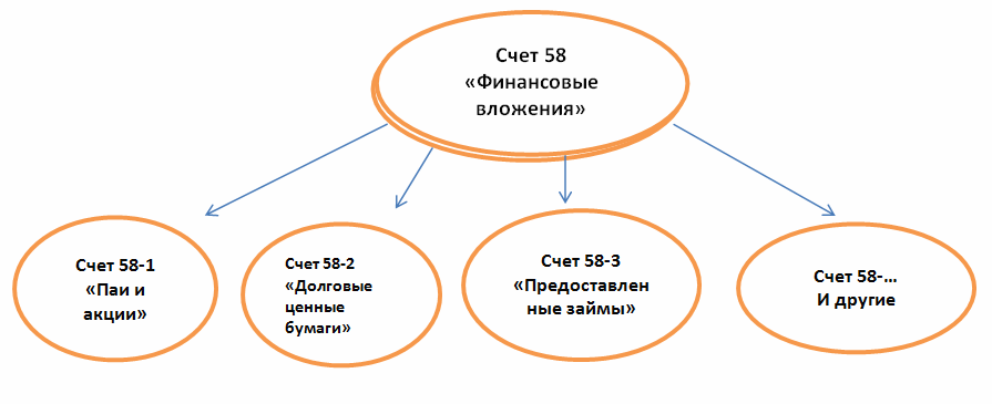 субсчета счета 58 Финансовые вложения