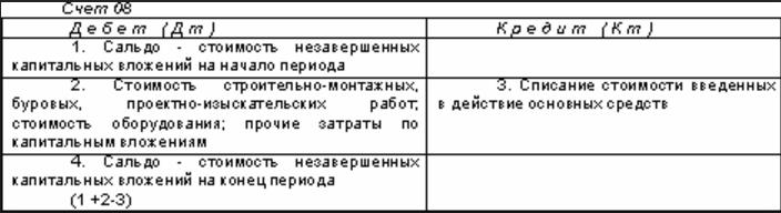 схема 08 счета