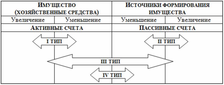 типы изменений структуры баланса