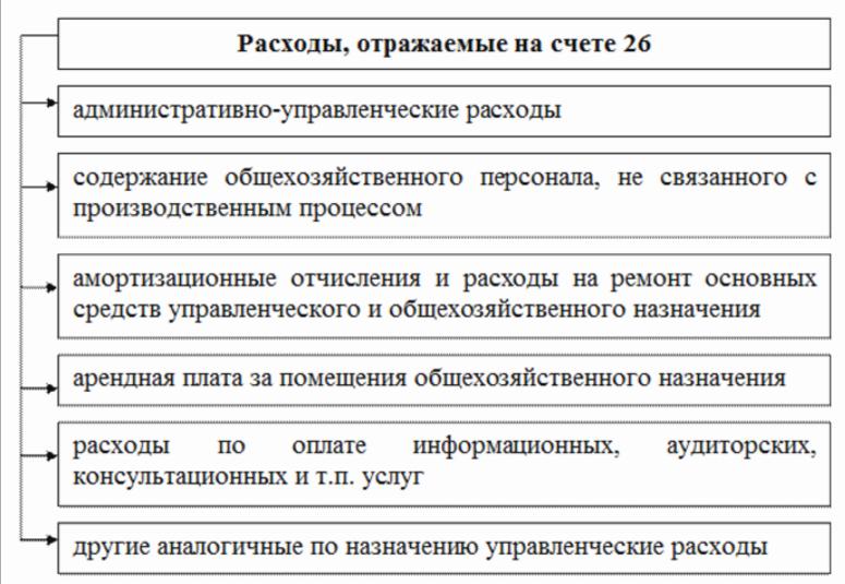 Расходы, учитываемые по счету 26 Общехозяйственные расходы