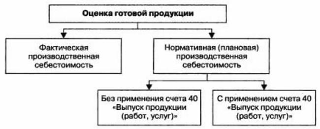 оценка готовой продукции