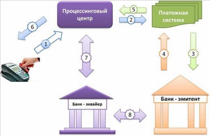 Схема эквайринга