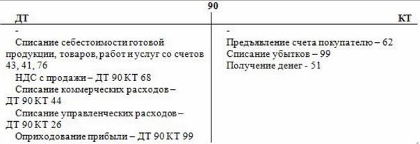 Схема счета 90
