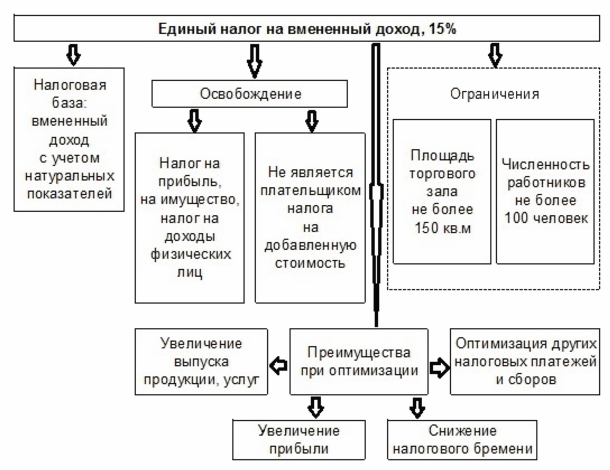 порядок применения ЕНВД