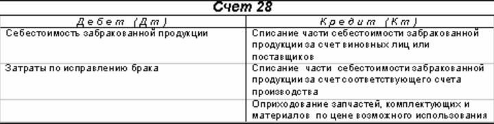Схема счета 28 в бухгалтерском учете