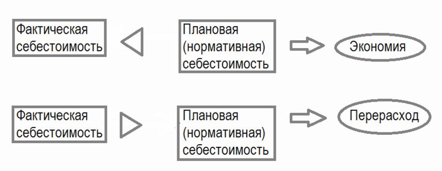 классификация отклонений себестоимости продукции