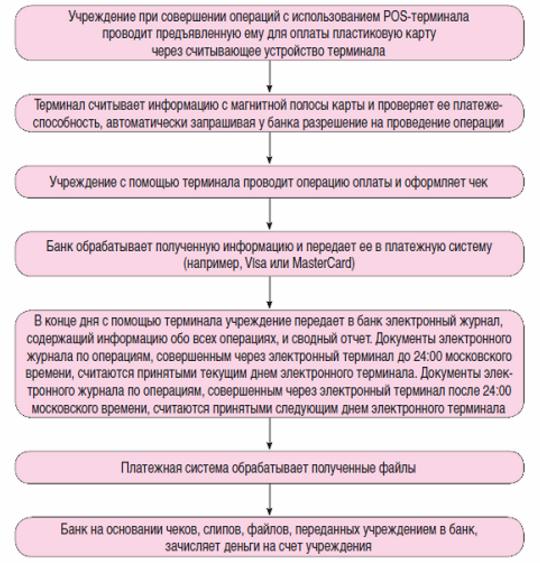 порядок обработки информации по операциям эквайринга