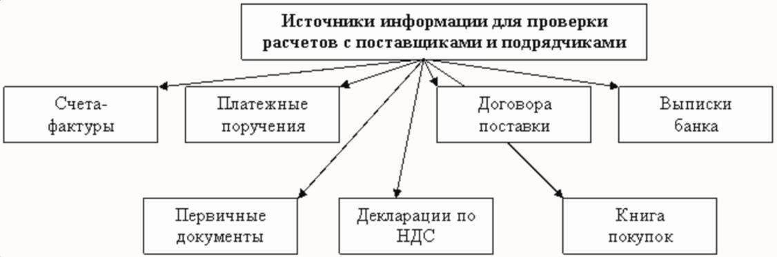 Перечислено поставщику за материалы проводка
