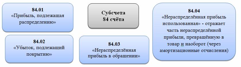субсчета 84 счета