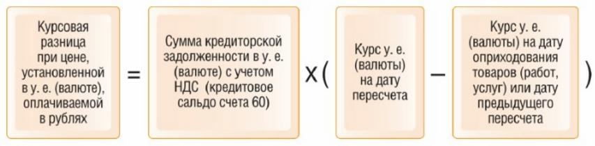 Схема расчета курсовых разниц при операциях с резидентами