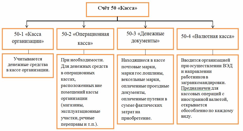 Счет 50-1 Касса организации- примеры учета