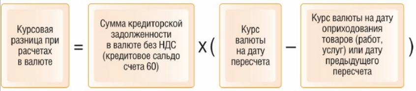 Схема расчета курсовой разницы при импорте