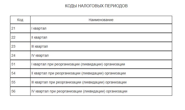 Коды налоговых периодов ЕНВД