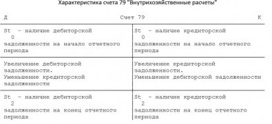 схема движений по дебету и кредиту 79 счета