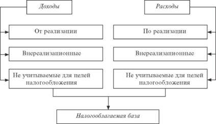 Расчет базы по налогу на прибыль документы в налоговую при енвд