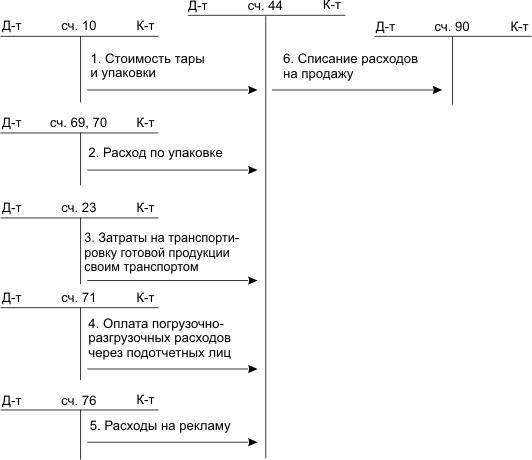 схема движений по 44 счету