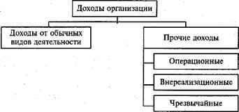 доходы организации