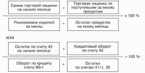 торговая наценка формула расчета