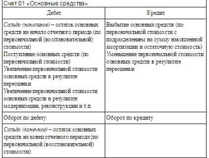 схема счета 01 Основные средства