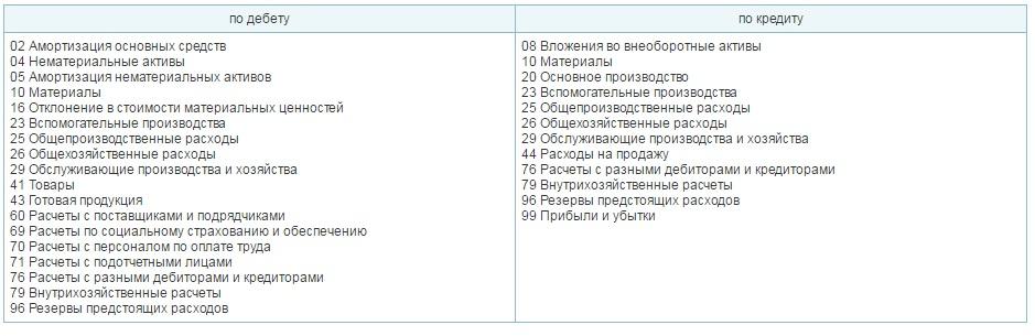 корреспонденции 97 счета в бухгалтерском учете