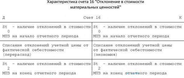 Схема движений по дебету и кредиту 16 счета