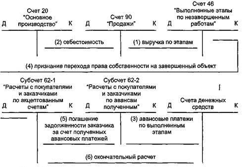 Счет 46 в бухгалтерском учете проводки