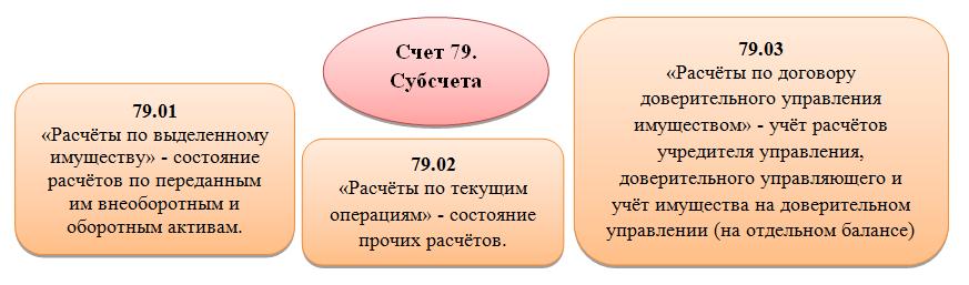 Субсчета 79 счета