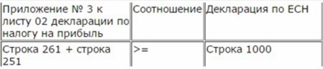 как проверить Приложение 3 к листу 02
