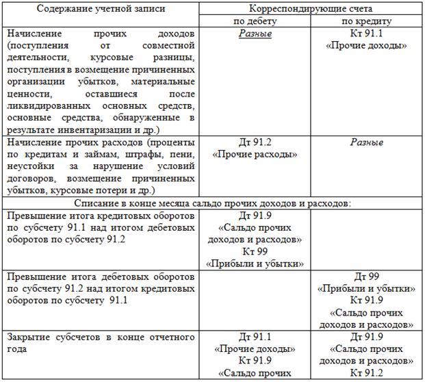Учет прочих доходов и расходов организации курсовая работа 6886