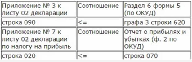 контрольное соотношение с формами 2 и 5 в декларации по прибыли