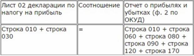 контрольное соотношение с формой 2 декларации по прибыли