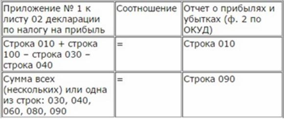 контрольные соотношения декларации по налогу на прибыль