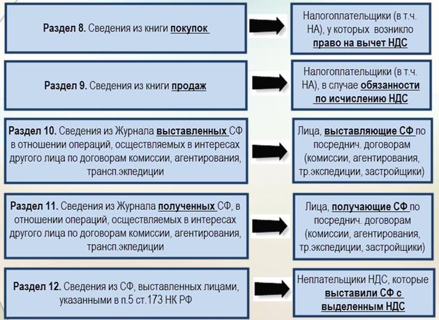 Как правильно заполнить декларацию по ндс пример