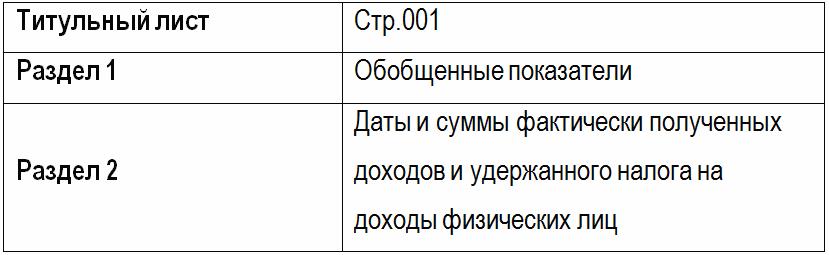 из чего состоит форма 6-НДФЛ