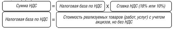 Формула начисления НДС