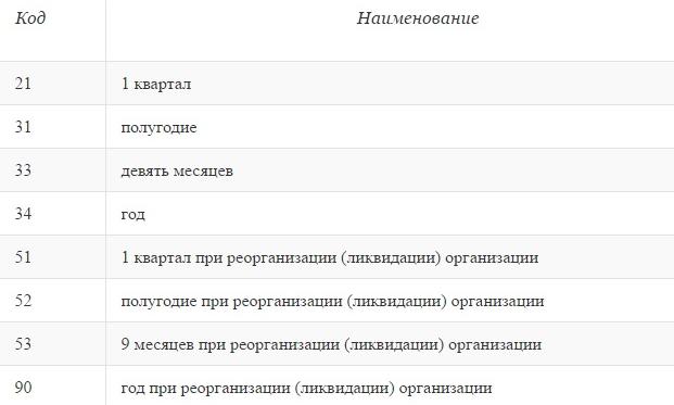 Код отчетного периода в 6-НДФЛ