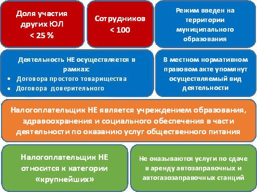 ЕНВД для юридических организаций и предприятий