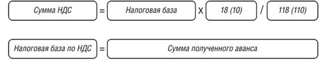 Формула расчета НДС с аванса