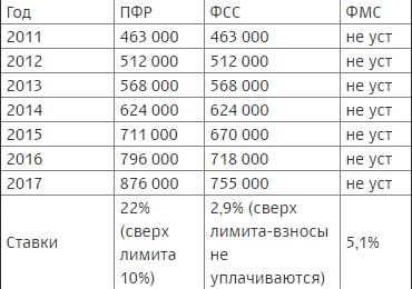 База для начисления страховых взносов таблица
