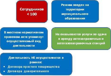 ЕНВД для индивидуальных предпринимателей