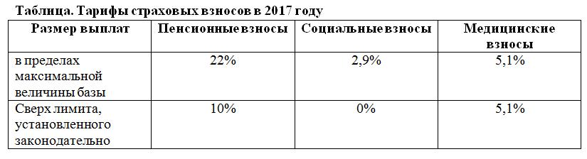 тарифы страховых взносов в 2017 году