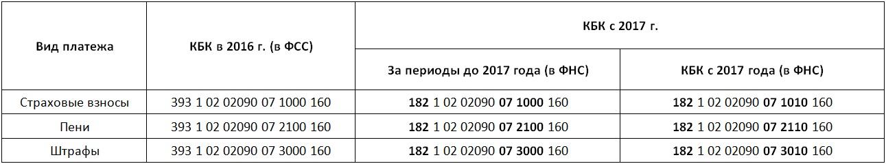 новые кбк по страховым взносам в фсс в 2017 году для оплаты