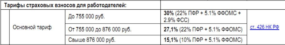 тарифы страховых взносов в ФФОМС, ПФР и ФСС 2017