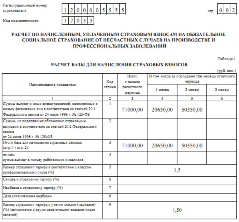 отчет промежуточныйв фсс таблица 1