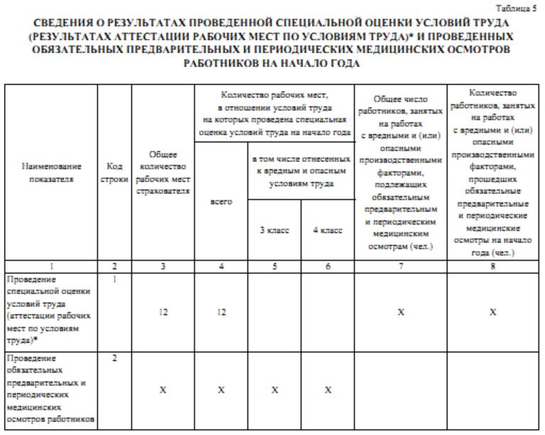 отчет промежуточный в фсс таблица 5