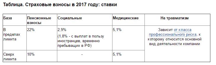 Ставки по страховым взносам 2017
