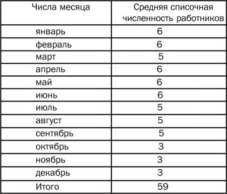 Таблица расчета среднесписочной численности