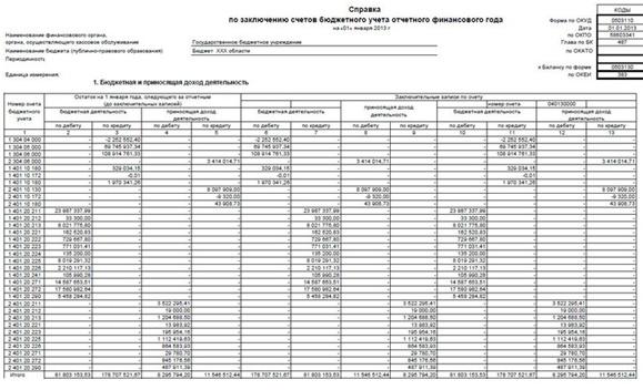 данные с аналитических и синтетических счетов